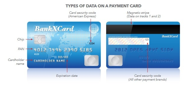 Credit Card explained